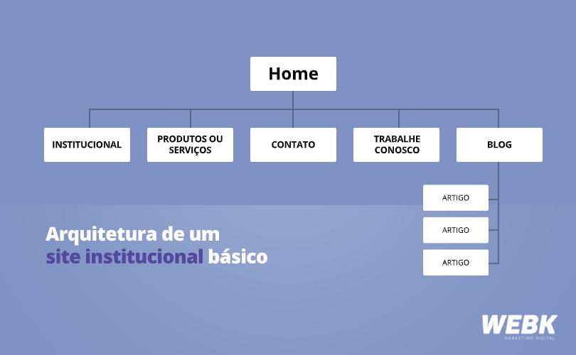 Arquitetura de site institucional básico