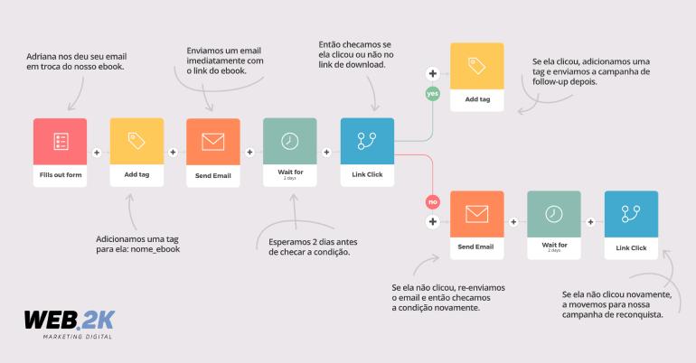Exemplo simples de automação para email marketing