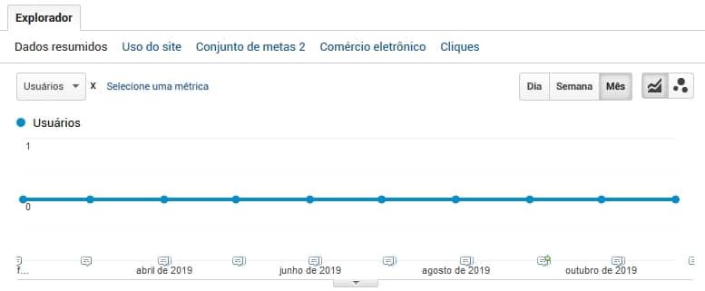 Campanhas Adwords Cliente WEBK Marketing Digital Joinville