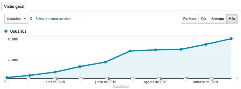 Evolução do tráfego de visitantes através de técnicas SEO em cliente WEBK Marketing Digital